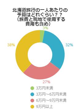 北海道旅行の一人あたりの予算はどれぐらい?