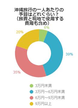 沖縄旅行の一人あたりの予算はどれぐらい?